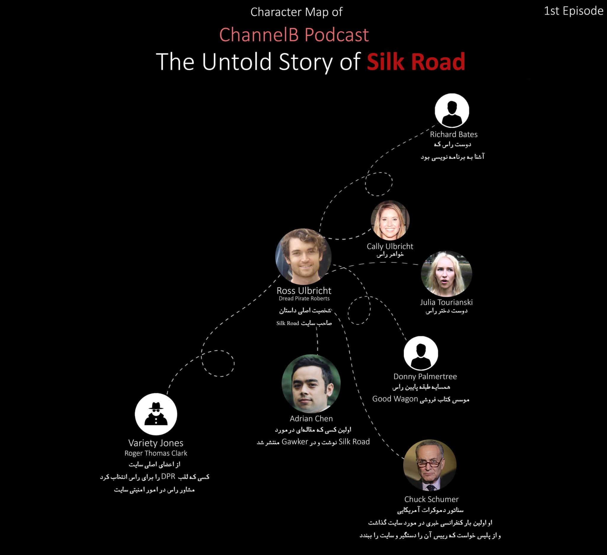 Silk Road-Character Map-Part01