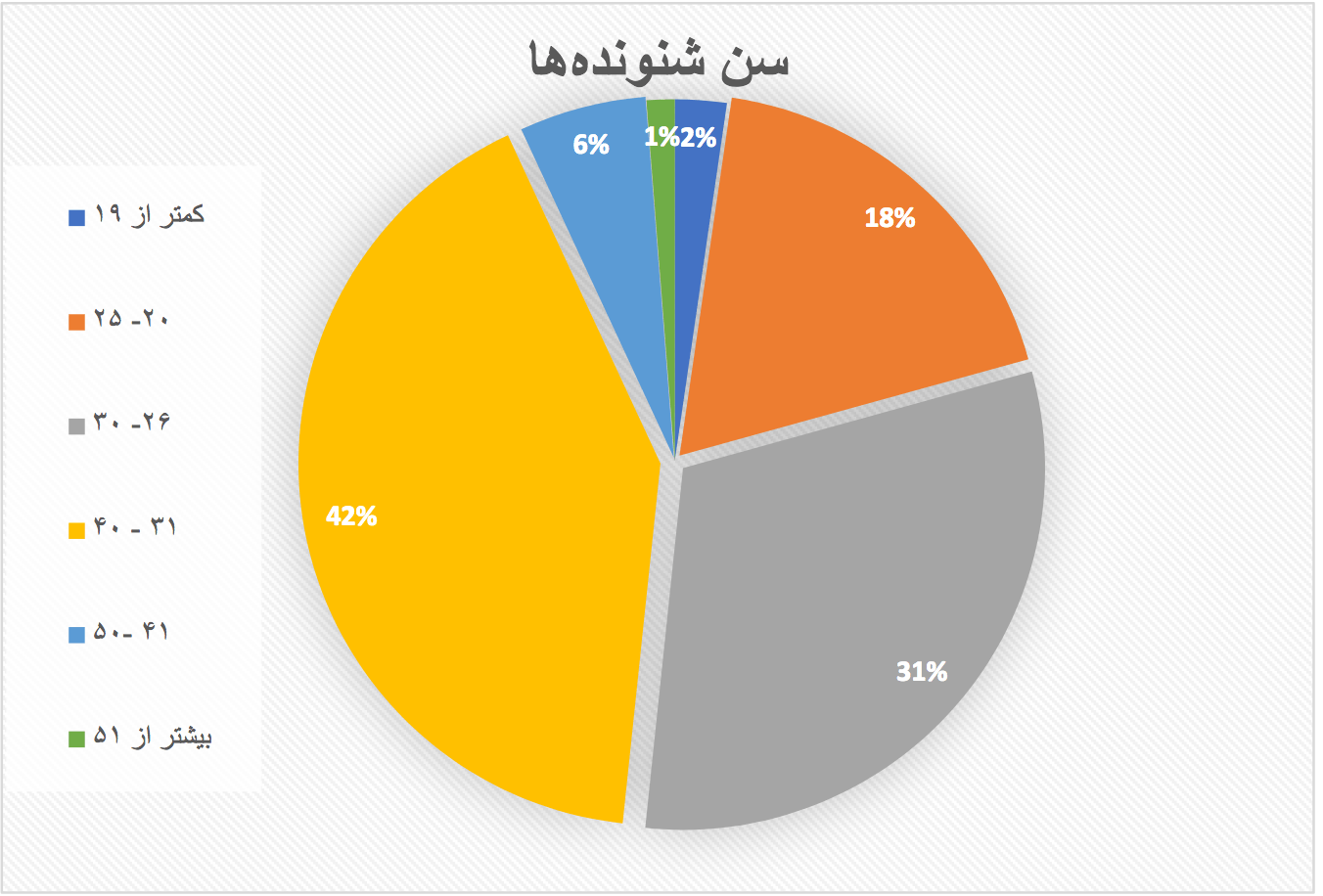 گزارش نظرسنجی از شنوندههای پادکست فارسی چنلبی – تابستان ۱۳۹۷زمان تقریبی مطالعه: ۱ دقیقه
